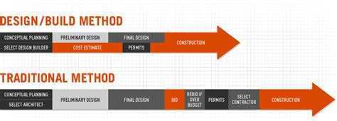 how to design a building orange county design build contractor