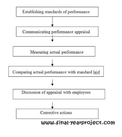 Free Mba Project Report On Performance Appraisal System by Performance Appraisal System At Manatec Electronics Free