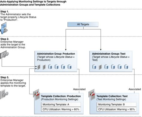 administrative workflow using administration groups