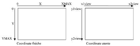 libreria elettronica libreria per la gestione di un display grafico