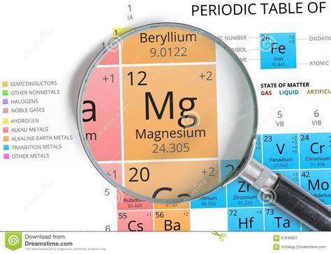what is magnesium on the periodic table magnesium symbol mg element of the periodic table