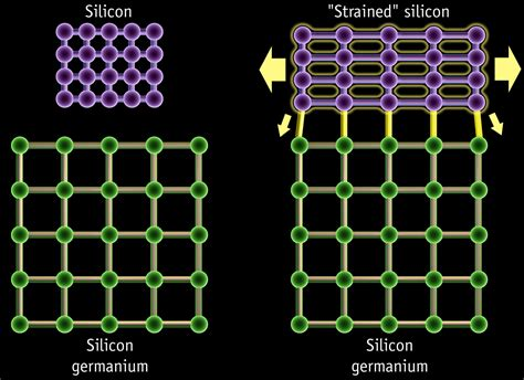 germanium transistor vs silicon transistor hype kill graphene is awesome but a way from replacing silicon extremetech