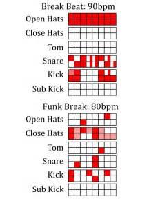 drum pattern blues best 25 drum patterns ideas on pinterest drums music