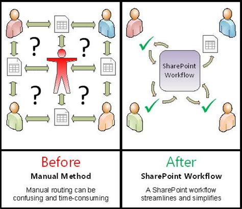 automated workflow all about approval workflows sharepoint