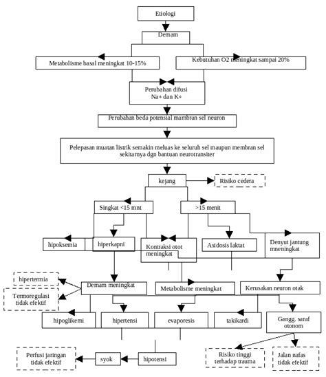 format askep gadar pdf askep gadar pasien dengan kejang demam link kesehatan