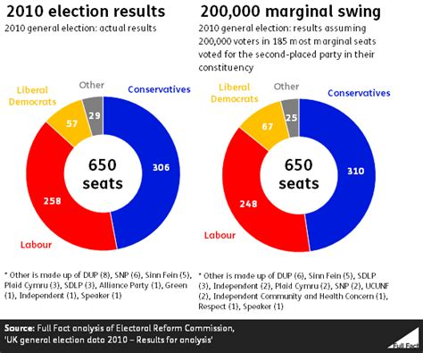 swing election king of the swingers will the uk general election be