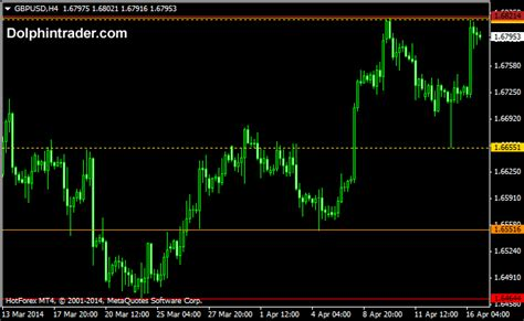 how do professionals trade forex mt4 support and