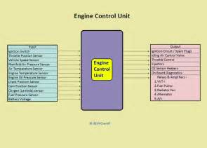 engine management system ems components and working explained crankit