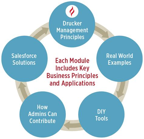 Mba Essentials For Managers by Modules Drucker School Mba Essentials For Salesforce