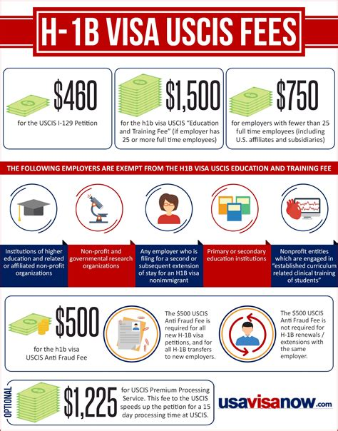 how much does it cost to apply for green card from h1b