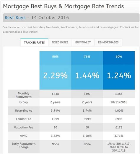 best buy mortgages best buy mortgages 14 october 2016