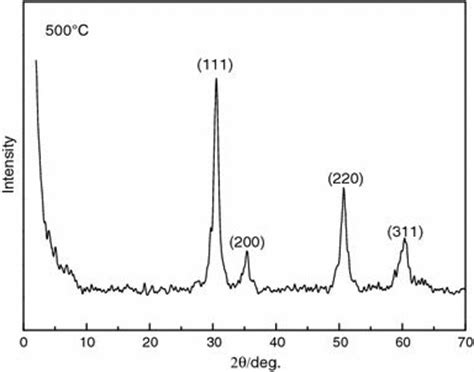 xrd pattern of pvc xrd pattern of the mesoporous zro2 open i