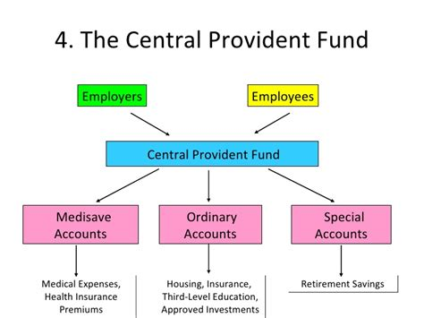 Cpf Special Account Ceiling by Compulsory Savings And The Singapore Health System