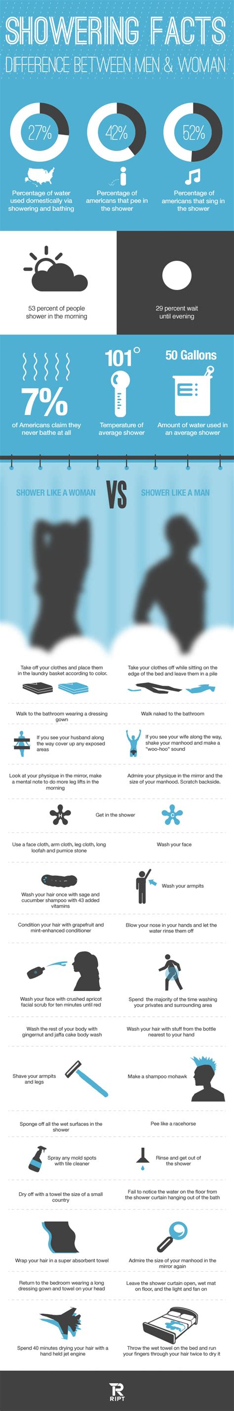 Difference Between And Showering facts about showering visual ly