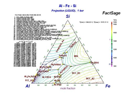 al si phase diagram collection of phase diagrams