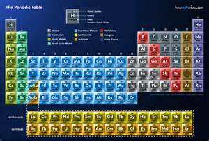 W On The Periodic Table by The Periodic Table Edu