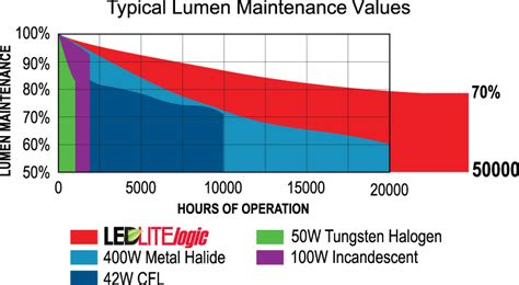 L Lumen Depreciation by Trace Lite Product Line