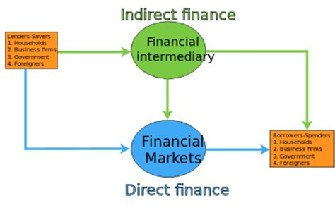 Stability In International Finance Applications Of Price Disequili indirect finance
