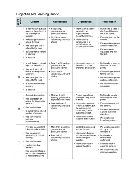 project rubric template project based learning template rubric