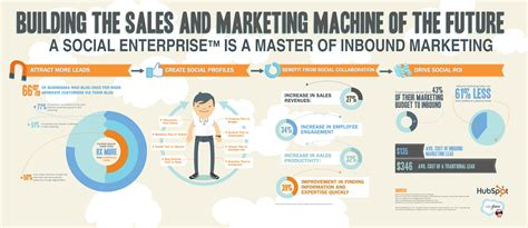 what is inbound marketing the idiots guide infographic