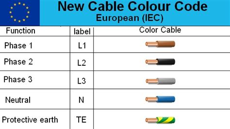 wiring colour coding australia 30 wiring diagram images