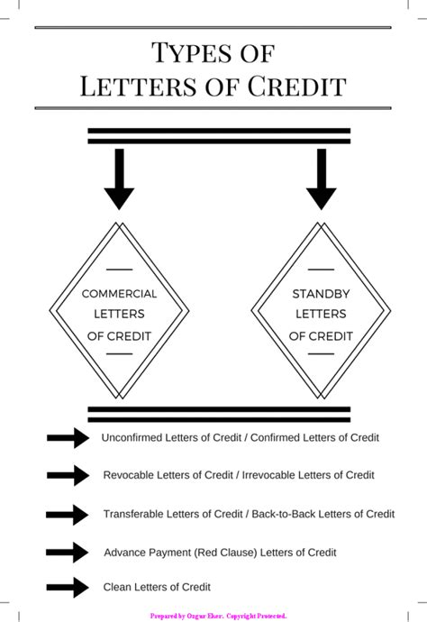 Commercial Letter Of Credit letter of credit basics definition and types