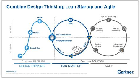 Design Thinking Lean Startup | the difference between design thinking lean startup and