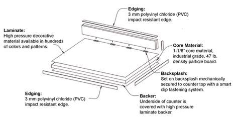 Laminate Countertop Construction northwest cabinets inc