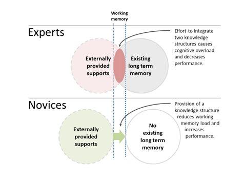 design expert wikipedia expertise reversal effect wikipedia