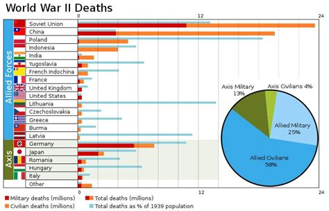 8 Extremely Deaths Throughout History by World War Ii Deaths Graph Casualties Ww2 Jpg 789 215 507