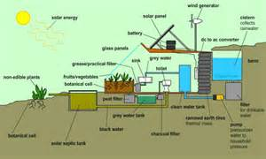 sustainable living house plans the farm of the future earthship inspired greenhouse by jordan lejuwaan kickstarter