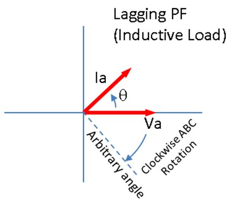 inductor phase lag leading power factor phasor diagram leading get free image about wiring diagram