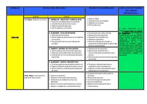 Diseño Curricular Definicion Autores Correcciones Cuadro Dise 241 O Curricular Autores Arnazs Glazman Pansz