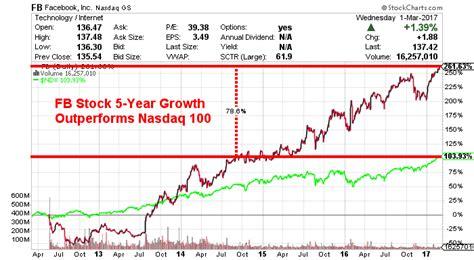Will Tesla Stock Split Will Tesla Stock Split Tesla Image
