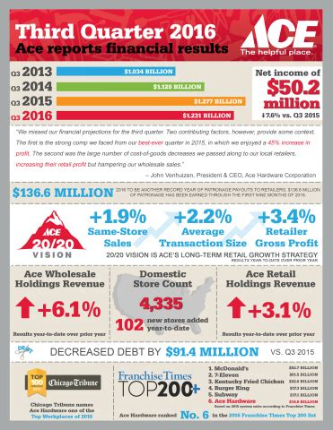 ace hardware financial report ace hardware reports third quarter 2016 financial results
