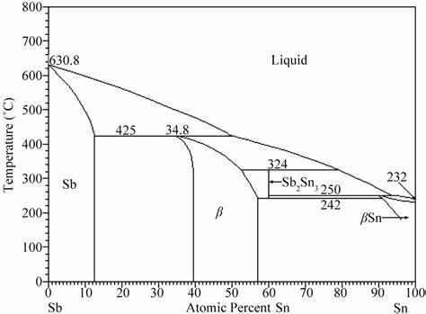 sn diagram effect of antimony additions on corrosion and mechanical