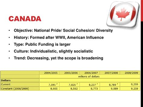 Mba Comparison Canada mba cultural policy comparison usa japan and canada