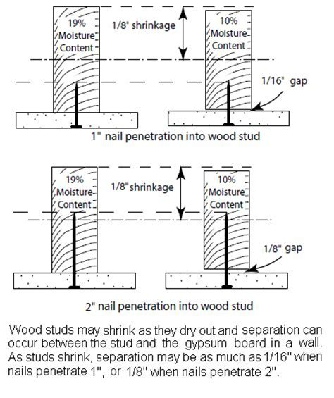 » Using Gypsum Board for Walls and Ceilings Section I