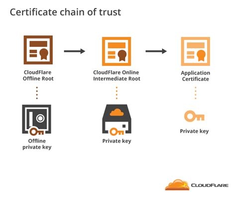 design certificate authority how to build your own public key infrastructure