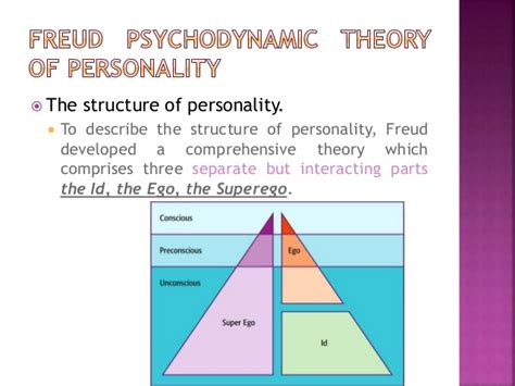 traditional psychology theory psychodynamic theory