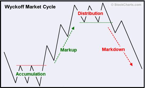 pattern analysis in psychology wyckoff market cycle alex burns