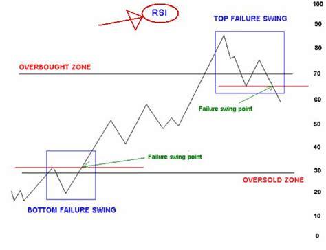 rsi failure swing forexthailand ระบบเทรดพ นฐานม อใหม ต องร