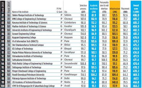 top  engineering colleges