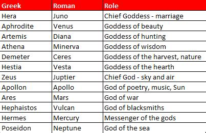 greek goddess names and pictures greek and roman gods moni s academy