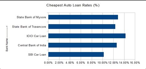 allahabad bank housing loan interest rate cheapest automobile loans in india