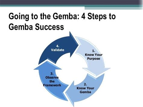 Ge Mba by Gemba Walk Discussion