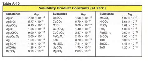 Ksp Table by Determining Solubility From Ksp To Find Molar Solubility