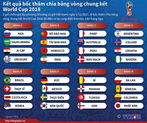 kết quả bốc thăm chia bảng v 242 ng chung kết world cup 2018