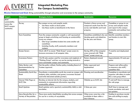 marketing communications plan template marketing plan keywords marketing plan related