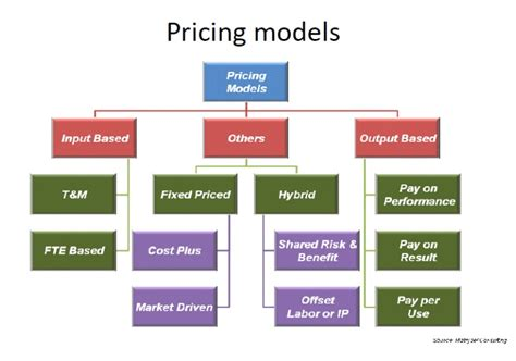 It Service Cost Model Template by Cost Model Images Search